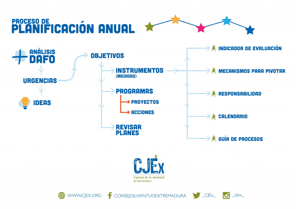 esquema-planificacion-anual